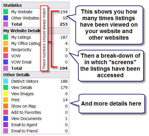 Listing Statistics Text View
